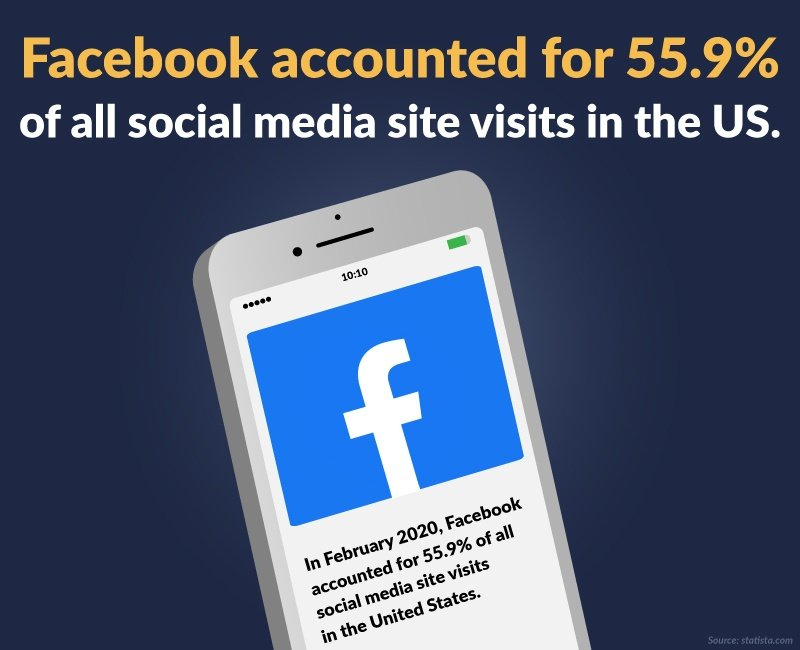 Facebook Accounted for 55.9%