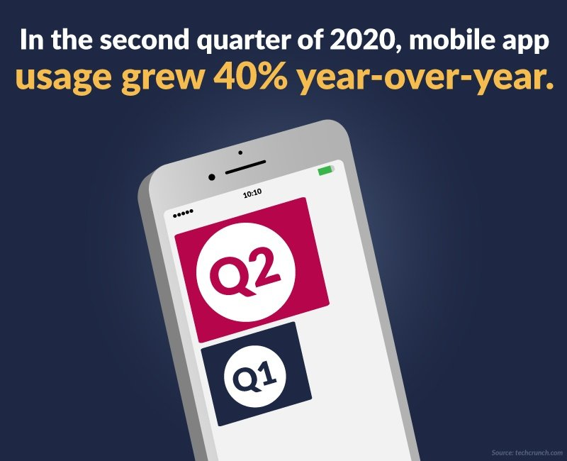 Usage Grew 40% year-over-year